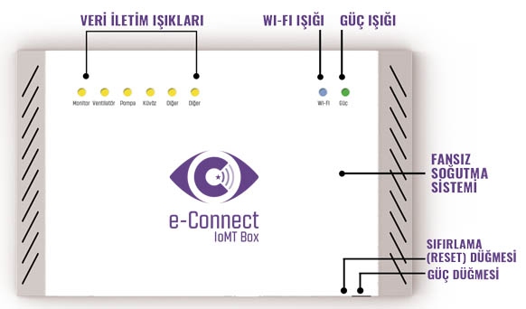 Econnect Iomt Box